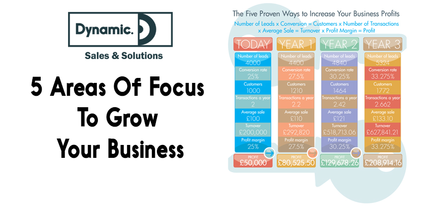 5 Areas Of Focus To Grow Your Business