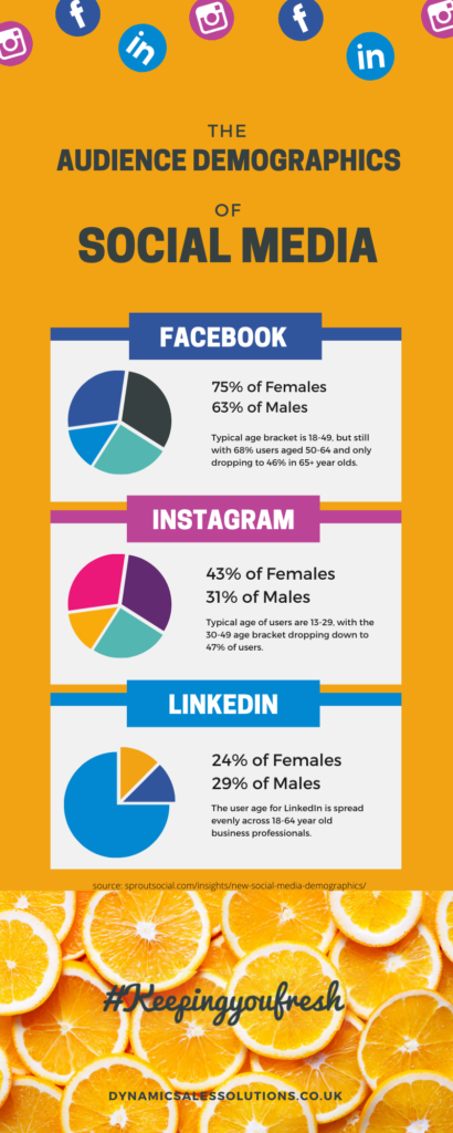 Social Media Best Times Post Infographic 1