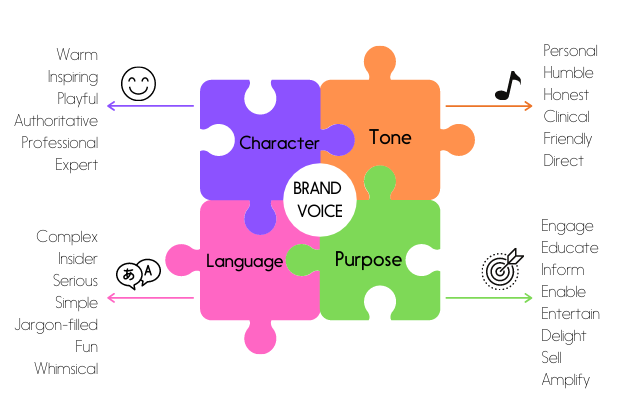 Brand Voice Help